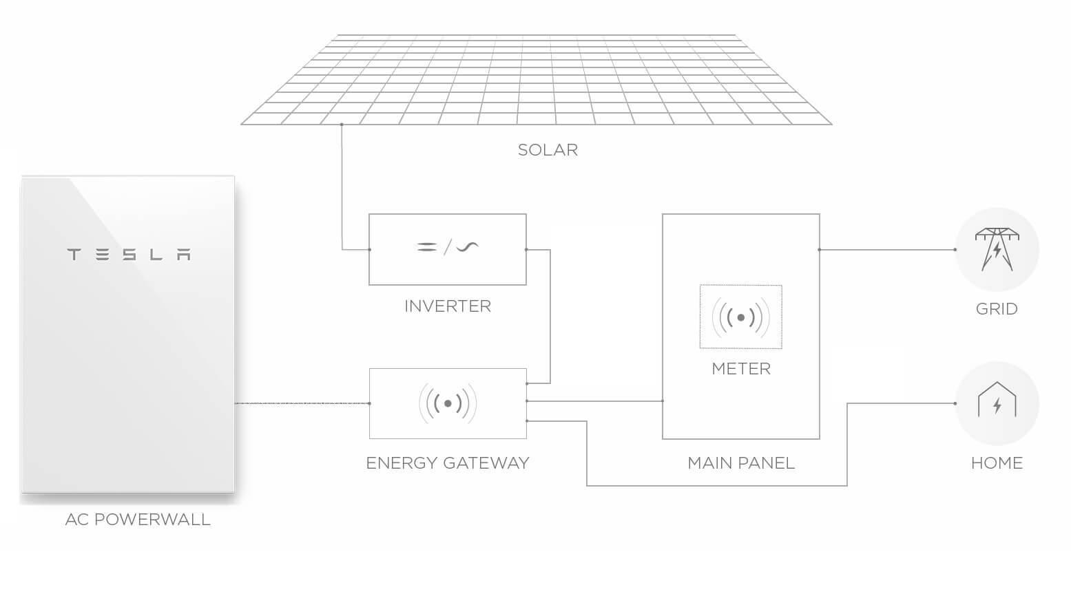 Tesla Powerwall | Home Solar Energy Battery Storage